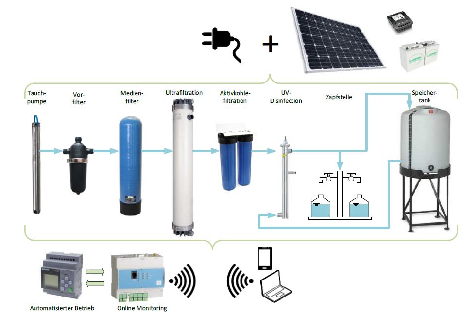 Betriebsschema SolarPurification
